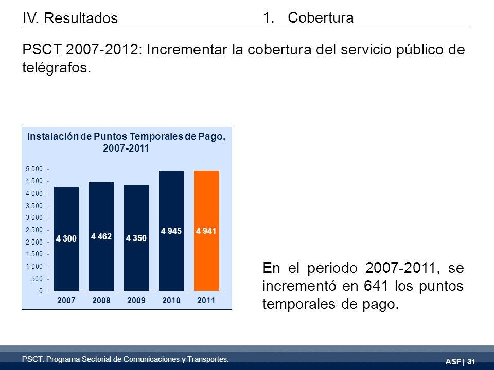 ASF | 31 En el periodo 2007-2011, se incrementó en 641 los puntos temporales de pago.