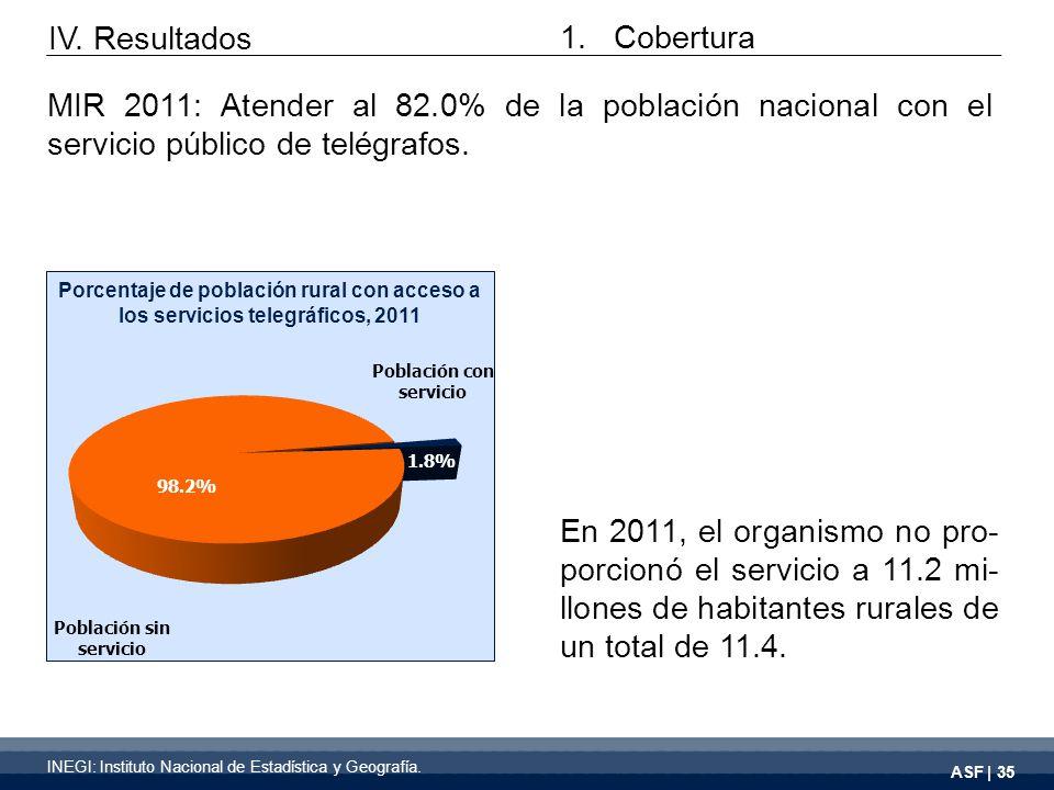 ASF | 35 En 2011, el organismo no pro- porcionó el servicio a 11.2 mi- llones de habitantes rurales de un total de 11.4. IV. Resultados Porcentaje de