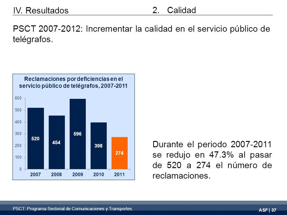 ASF | 37 Durante el periodo 2007-2011 se redujo en 47.3% al pasar de 520 a 274 el número de reclamaciones.