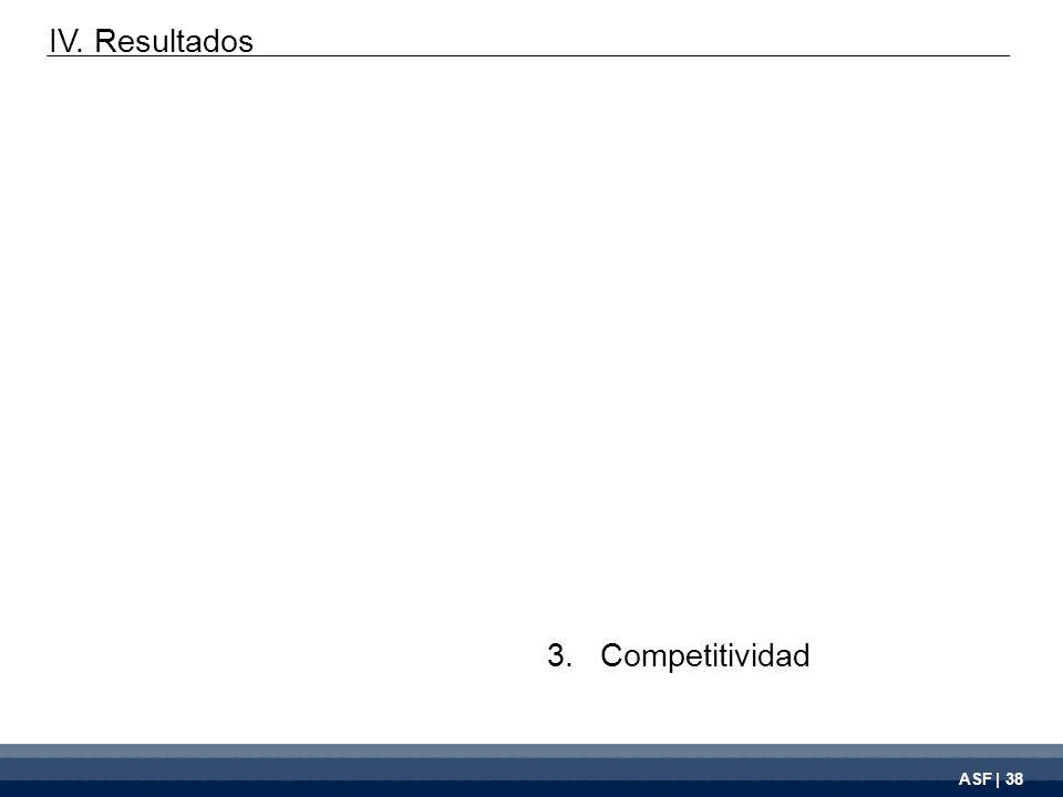 ASF | 38 3.Competitividad IV. Resultados