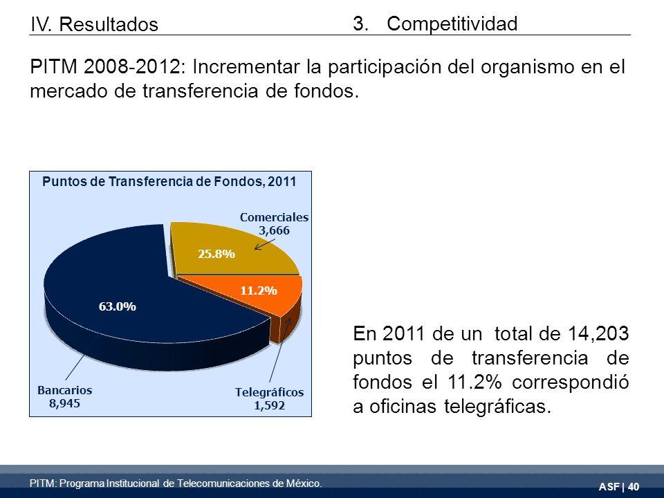 ASF | 40 En 2011 de un total de 14,203 puntos de transferencia de fondos el 11.2% correspondió a oficinas telegráficas.