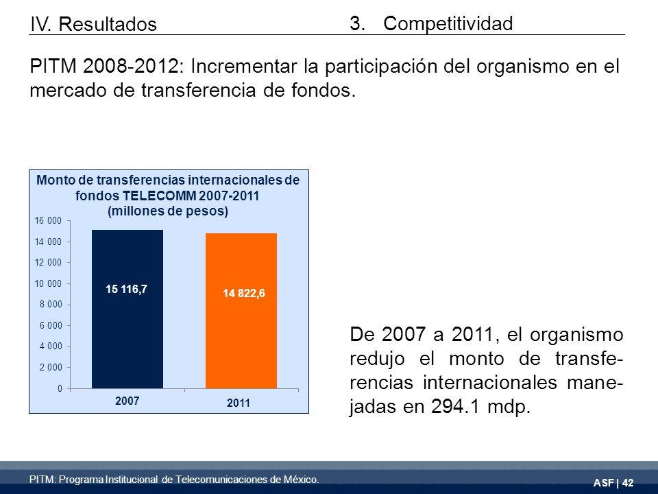 ASF | 42 De 2007 a 2011, el organismo redujo el monto de transfe- rencias internacionales mane- jadas en 294.1 mdp.