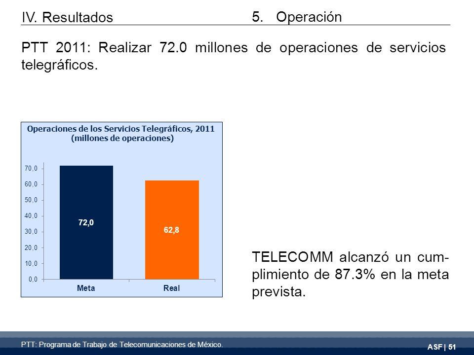 ASF | 51 TELECOMM alcanzó un cum- plimiento de 87.3% en la meta prevista.