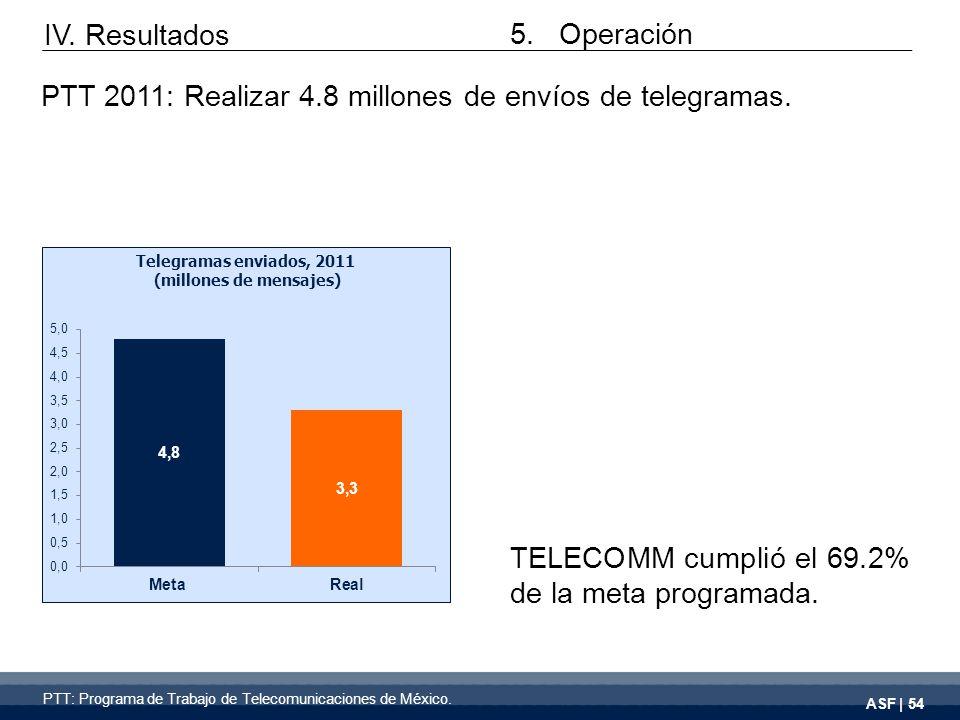 ASF | 54 TELECOMM cumplió el 69.2% de la meta programada.