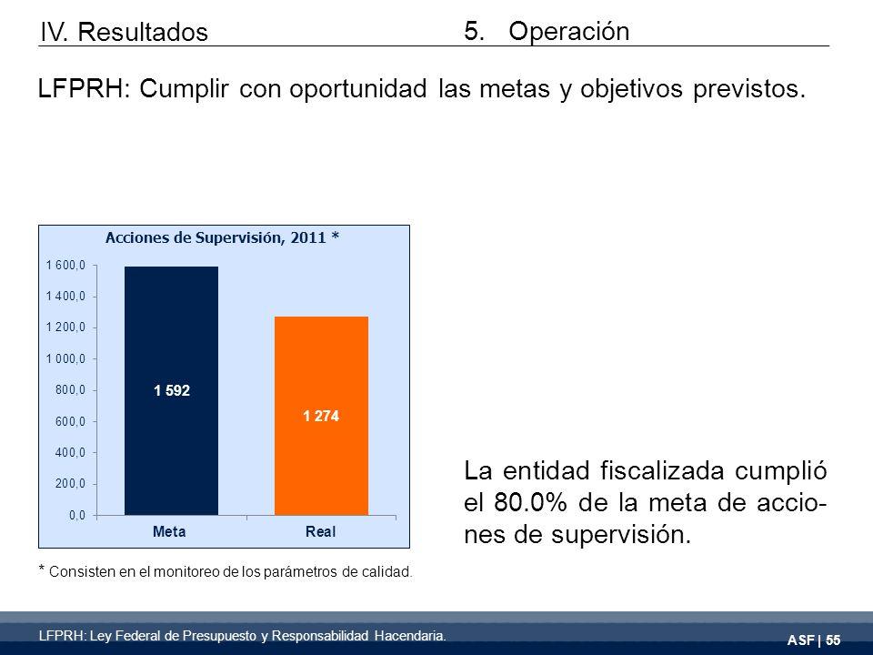 ASF | 55 La entidad fiscalizada cumplió el 80.0% de la meta de accio- nes de supervisión.