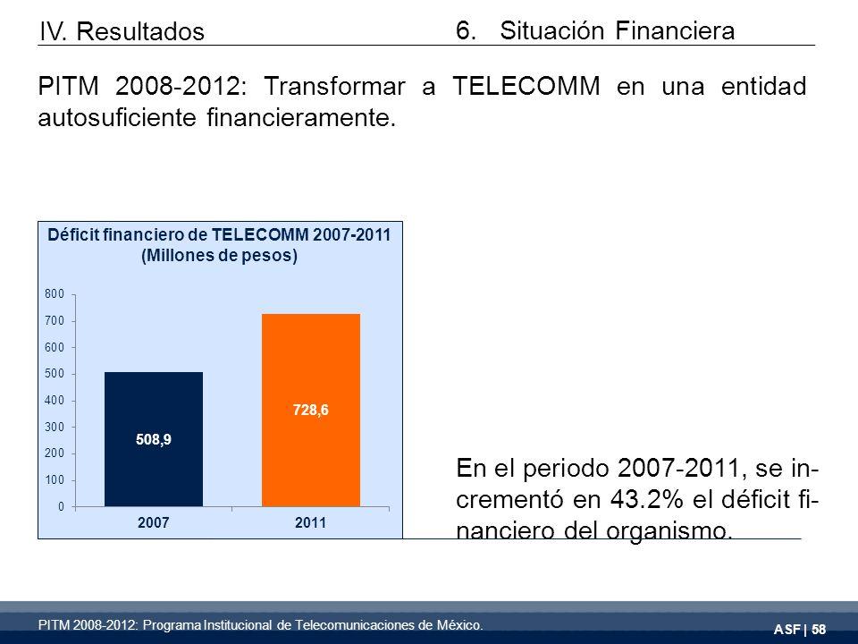 ASF | 58 En el periodo 2007-2011, se in- crementó en 43.2% el déficit fi- nanciero del organismo.