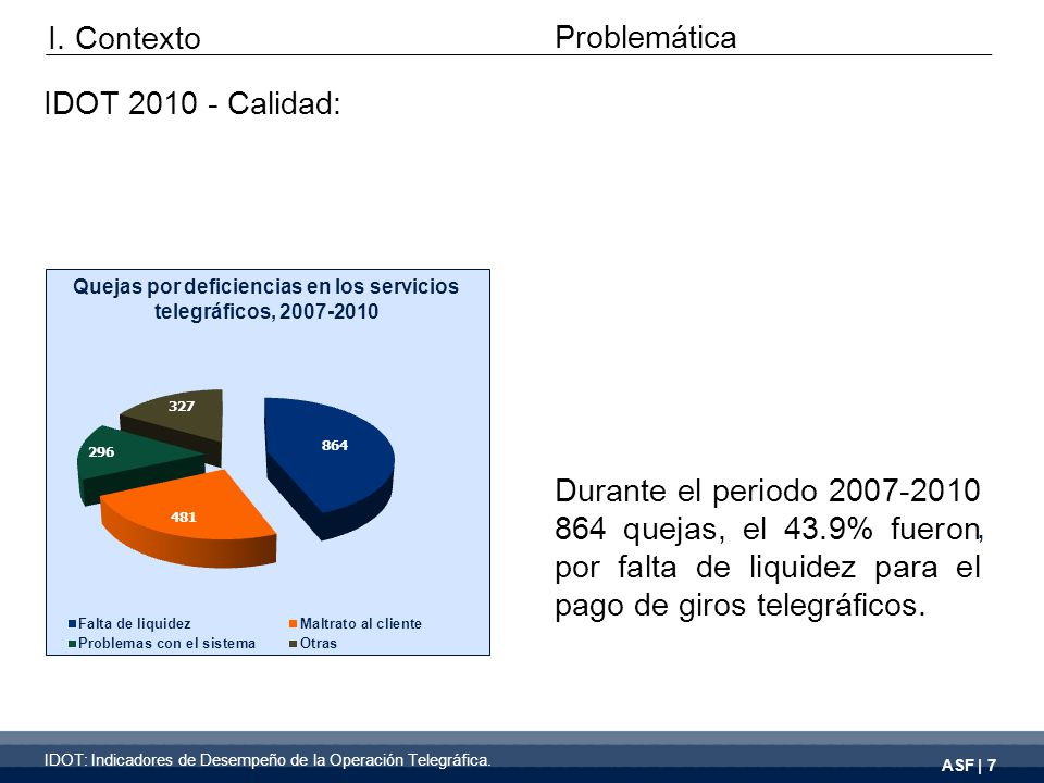 ASF | 7 Durante el periodo 2007-2010 864 quejas, el 43.9% fueron por falta de liquidez para el pago de giros telegráficos.