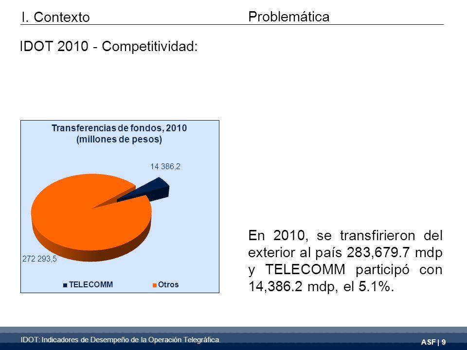 ASF | 9 En 2010, se transfirieron del exterior al país 283,679.7 mdp y TELECOMM participó con 14,386.2 mdp, el 5.1%.