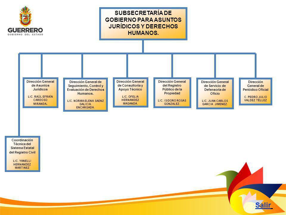 Facultades: Responsabilidades Regresar a la diapositiva principal ……… I.- Cumplir con la máxima diligencia………………………… Lic.