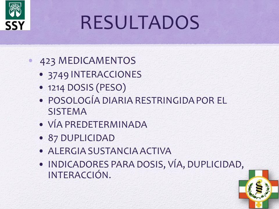 RESULTADOS 423 MEDICAMENTOS 3749 INTERACCIONES 1214 DOSIS (PESO) POSOLOGÍA DIARIA RESTRINGIDA POR EL SISTEMA VÍA PREDETERMINADA 87 DUPLICIDAD ALERGIA