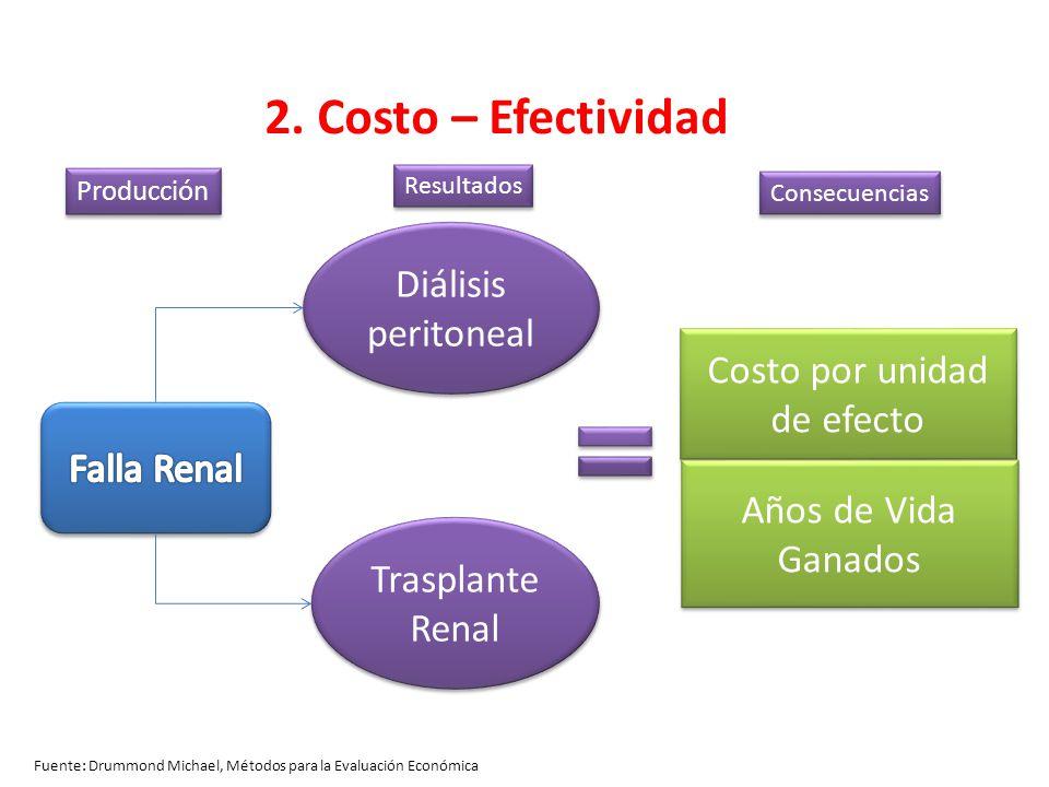 Fuente: Drummond Michael, Métodos para la Evaluación Económica 2. Costo – Efectividad Diálisis peritoneal Trasplante Renal Costo por unidad de efecto