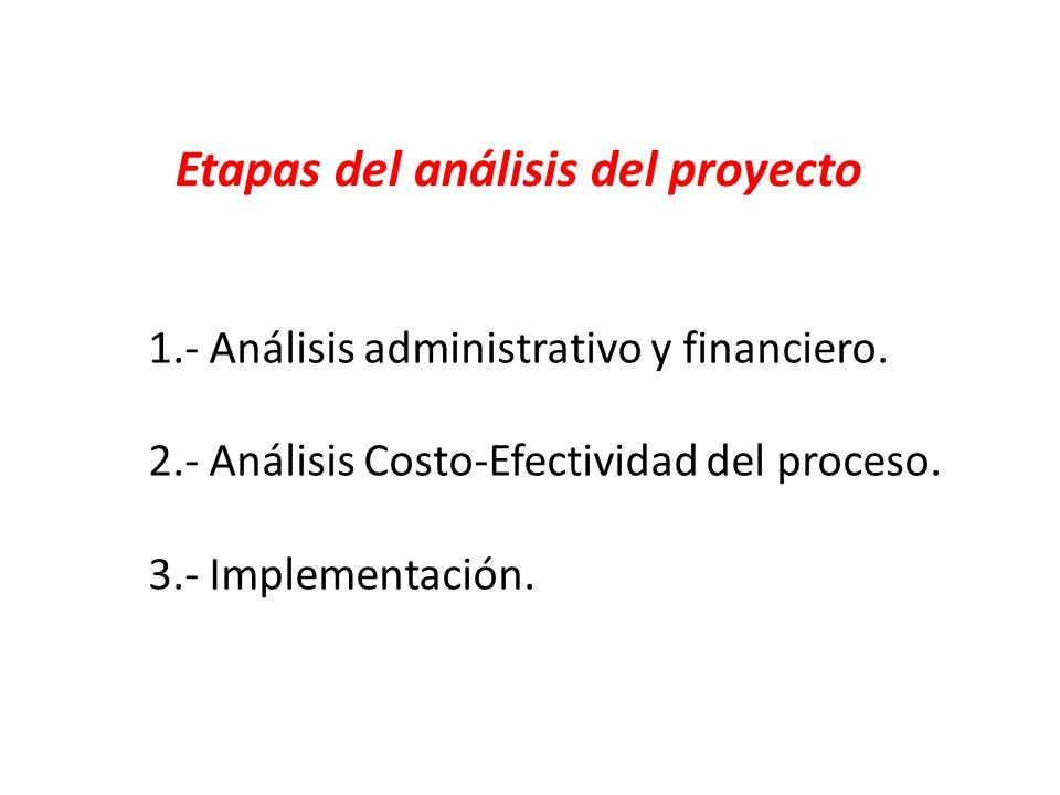 Etapas del análisis del proyecto 1.- Análisis administrativo y financiero. 2.- Análisis Costo-Efectividad del proceso. 3.- Implementación.