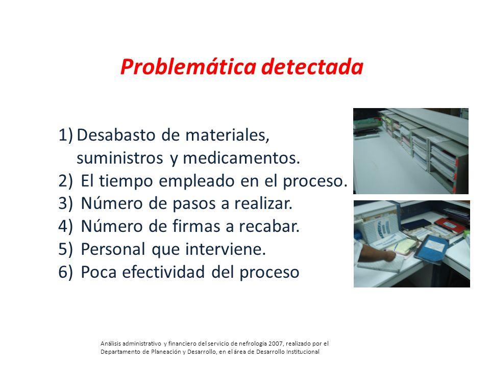 1)Desabasto de materiales, suministros y medicamentos. 2) El tiempo empleado en el proceso. 3) Número de pasos a realizar. 4) Número de firmas a recab
