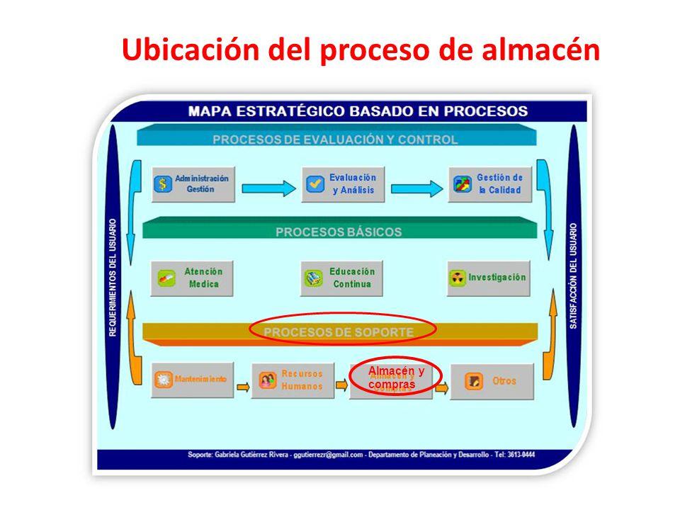 Ubicación del proceso de almacén Almacén y compras