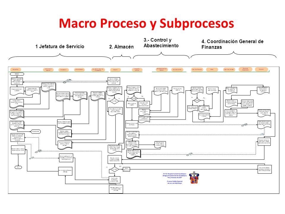 Macro Proceso y Subprocesos 1 Jefatura de Servicio 2. Almacén 3.- Control y Abastecimiento 4. Coordinación General de Finanzas