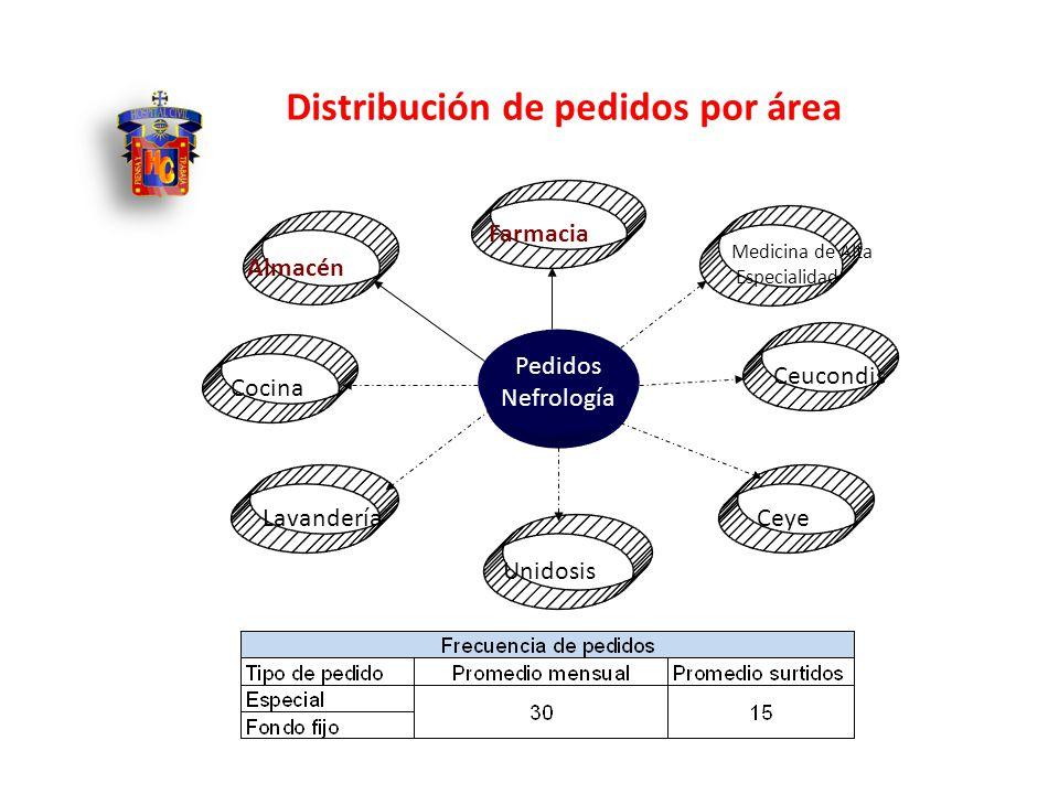 Pedidos Nefrología Unidosis Farmacia Ceye Lavandería Ceucondis Medicina de Alta Especialidad Almacén Cocina Distribución de pedidos por área