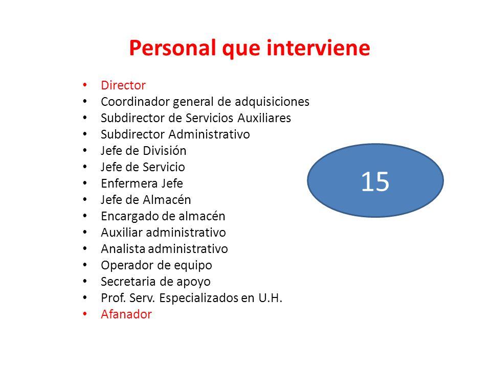 Personal que interviene Director Coordinador general de adquisiciones Subdirector de Servicios Auxiliares Subdirector Administrativo Jefe de División