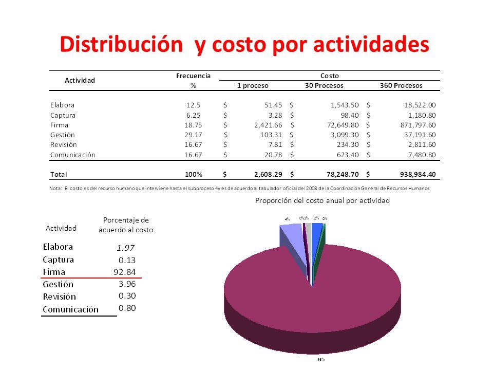 Distribución y costo por actividades Actividad Porcentaje de acuerdo al costo Nota: El costo es del recurso humano que interviene hasta el subproceso
