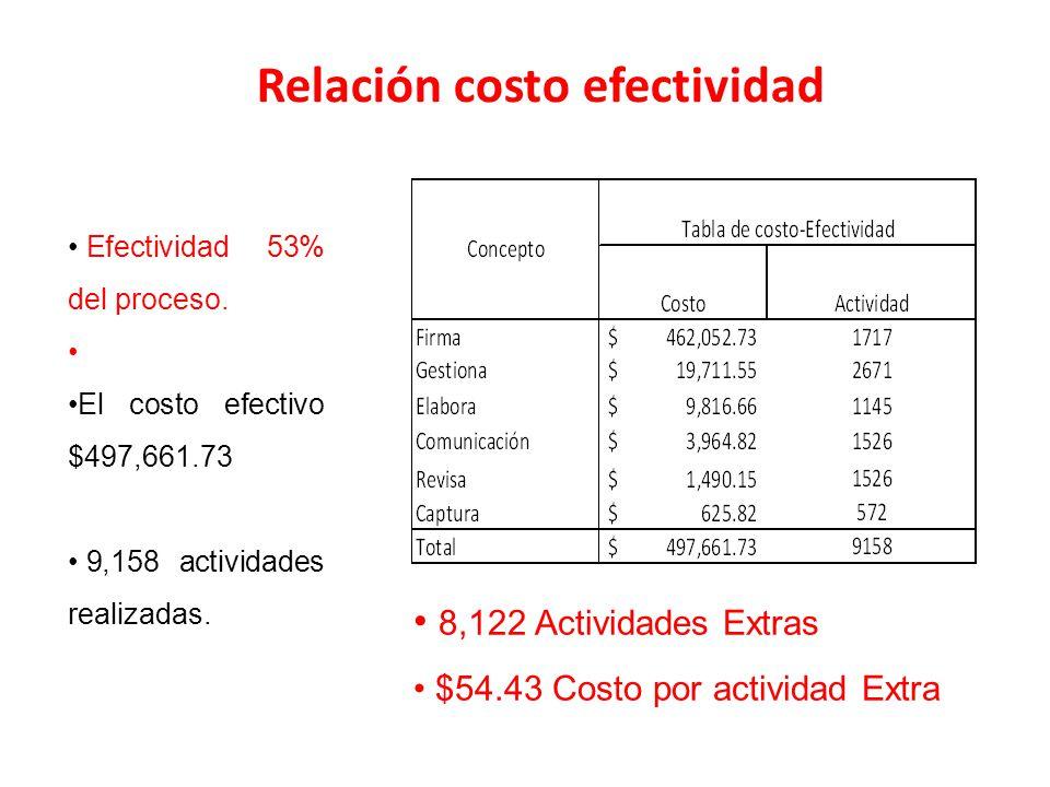 Relación costo efectividad Efectividad 53% del proceso. El costo efectivo $497,661.73 9,158 actividades realizadas. 8,122 Actividades Extras $54.43 Co