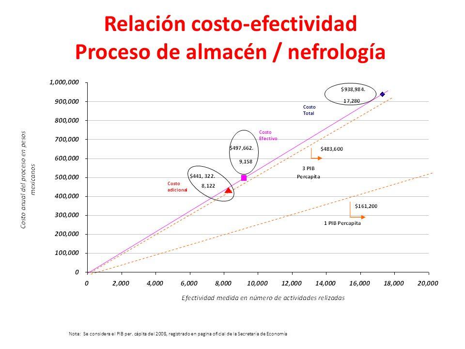 Relación costo-efectividad Proceso de almacén / nefrología Costo adicional Costo Efectivo Costo Total Nota: Se considera el PIB per. cápita del 2008,