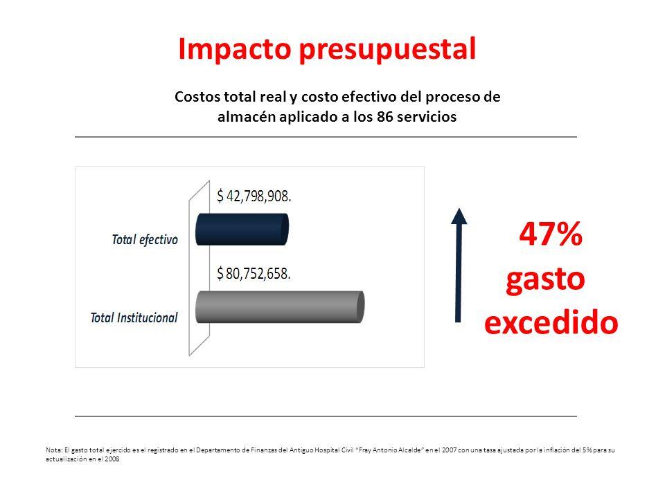 47% gasto excedido Costos total real y costo efectivo del proceso de almacén aplicado a los 86 servicios Impacto presupuestal Nota: El gasto total eje