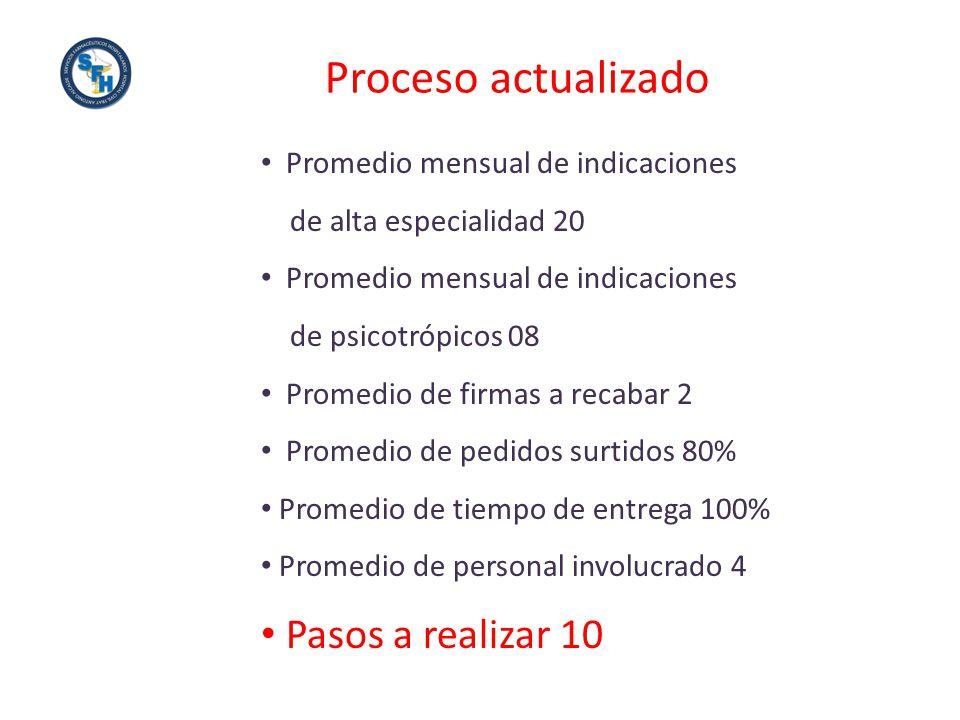 Promedio mensual de indicaciones de alta especialidad 20 Promedio mensual de indicaciones de psicotrópicos 08 Promedio de firmas a recabar 2 Promedio