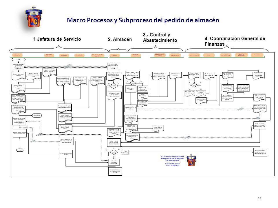 36 Macro Procesos y Subproceso del pedido de almacén 1 Jefatura de Servicio 2. Almacén 3.- Control y Abastecimiento 4. Coordinación General de Finanza