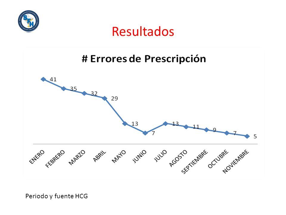 Resultados Periodo y fuente HCG