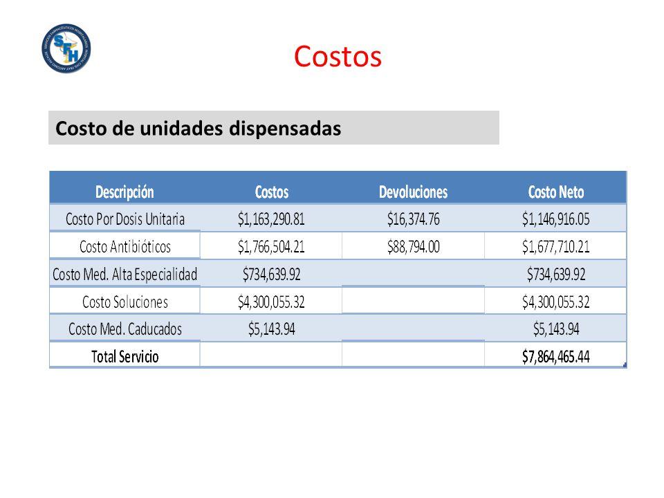 Costo de unidades dispensadas Costos