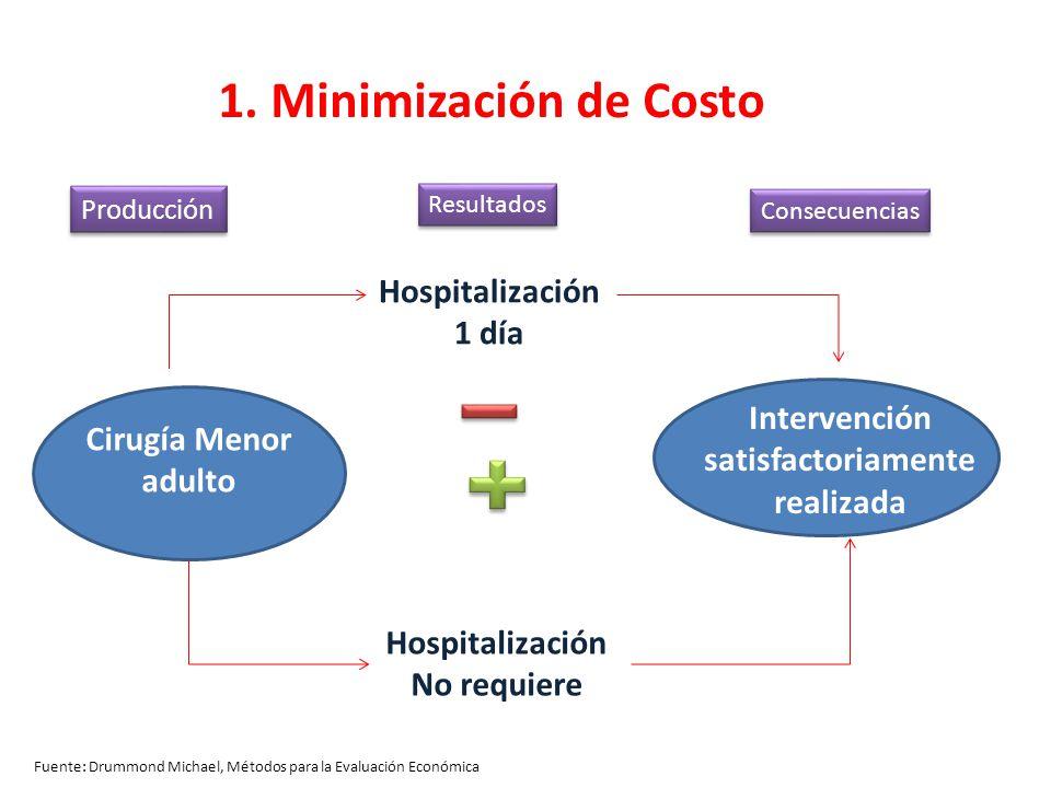 Fuente: Drummond Michael, Métodos para la Evaluación Económica 1. Minimización de Costo Cirugía Menor adulto Hospitalización 1 día Hospitalización No
