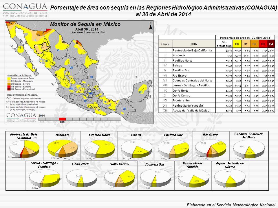 Porcentaje de área (%) 30 Abril 2014 ClaveRHA Sin afectación D0D1D2D3D4 IPenínsula de Baja California 46.2137.607.796.861.5546.21 IINoroeste 3.5754.7235.016.700.003.57 IIIPacífico Norte 35.1764.130.700.00 35.17 IVBalsas 83.4716.350.170.00 83.47 VPacífico Sur 62.0832.305.620.00 62.08 VIRío Bravo 58.7230.535.943.241.5758.72 VIICuencas Centrales del Norte 90.478.890.650.00 90.47 VIIILerma - Santiago - Pacífico 68.0529.942.010.00 68.05 IXGolfo Norte 94.475.530.00 94.47 XGolfo Centro 55.6436.306.581.470.0055.64 XIFrontera Sur 95.533.690.780.00 95.53 XIIPenínsula de Yucatán 84.0215.980.00 84.02 XIIIAguas del Valle de México 90.249.760.00 90.24 Porcentaje de área con sequía en las Regiones Hidrológico Administrativas (CONAGUA) al 30 de Abril de 2014 Elaborado en el Servicio Meteorológico Nacional