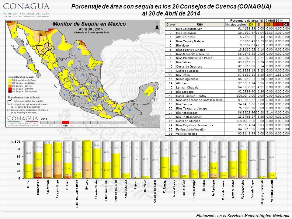 Porcentaje de área (%) 30 Abril 2014 ClaveRHASin afectaciónD0D1D2D3D4 1 Baja California Sur 61.4138.590.00 2 Baja California 29.7337.6716.0413.533.030.00 3 Alto Noroeste 6.7156.0233.443.840.00 4 Ríos Yaqui y Mátape 2.5150.4336.2310.830.00 5 Río Mayo 0.0052.8347.170.00 6 Ríos Fuerte y Sinaloa 18.8180.051.140.00 7 Ríos Mocorito al Quelite 56.0543.950.00 8 Ríos Presidio al San Pedro 32.2866.511.210.00 9 Río Balsas 83.1116.610.280.00 10 Costa de Guerrero 82.8816.980.140.00 11 Costa de Oaxaca 52.5839.198.230.00 12 Río Bravo 57.9130.316.303.641.850.00 13 Nazas-Aguanaval 86.0913.530.380.00 14 Altiplano 97.801.240.960.00 15 Lerma - Chapala 64.8730.224.910.00 16 Río Santiago 42.0556.401.560.00 17 Costa Pacífico Centro 100.000.00 18 Ríos San Fernando-Soto la Marina 83.6316.370.00 19 Río Pánuco 94.145.860.00 20 Ríos Tuxpan al Jamapa 76.8223.180.00 21 Río Papaloapan 56.9329.6410.283.140.00 22 Río Coatzacoalcos 23.1768.278.560.00 23 Costa de Chiapas 100.000.00 24 Ríos Grijalva y Usumacinta 95.034.140.830.00 25 Península de Yucatán 84.0215.980.00 26 Valle de México 90.519.490.00 Porcentaje de área con sequía en los 26 Consejos de Cuenca (CONAGUA) al 30 de Abril de 2014 Elaborado en el Servicio Meteorológico Nacional