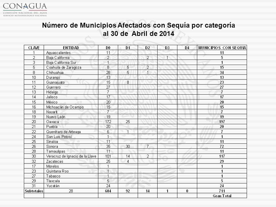 Número de Municipios Afectados con Sequía por categoría al 30 de Abril de 2014