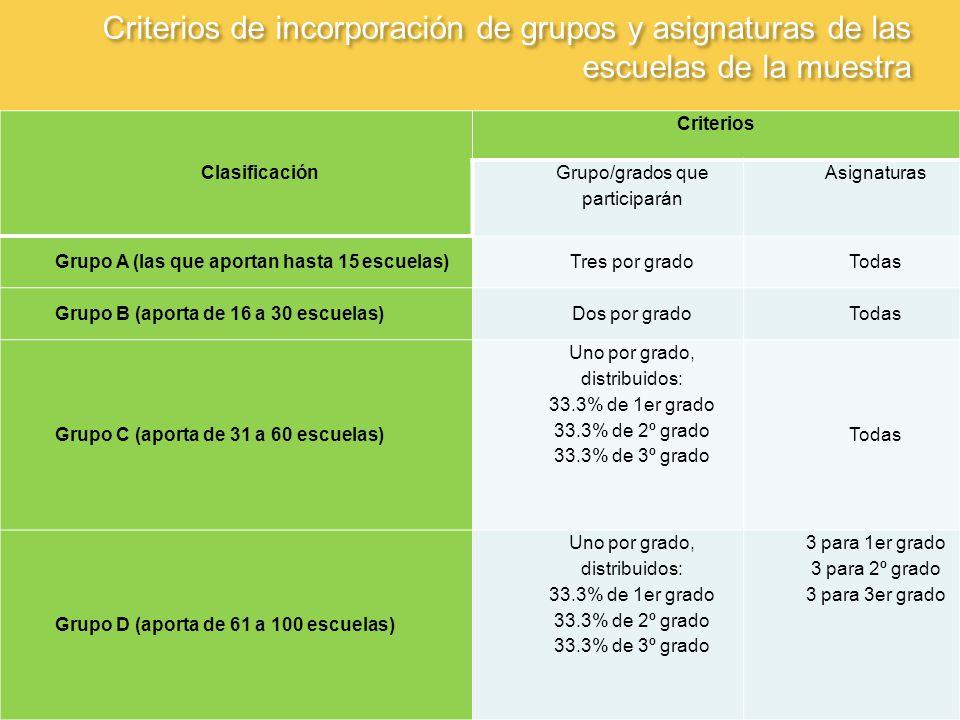 Criterios de incorporación de grupos y asignaturas de las escuelas de la muestra Clasificación Criterios Grupo/grados que participarán Asignaturas Grupo A (las que aportan hasta 15 escuelas)Tres por gradoTodas Grupo B (aporta de 16 a 30 escuelas)Dos por gradoTodas Grupo C (aporta de 31 a 60 escuelas) Uno por grado, distribuidos: 33.3% de 1er grado 33.3% de 2º grado 33.3% de 3º grado Todas Grupo D (aporta de 61 a 100 escuelas) Uno por grado, distribuidos: 33.3% de 1er grado 33.3% de 2º grado 33.3% de 3º grado 3 para 1er grado 3 para 2º grado 3 para 3er grado