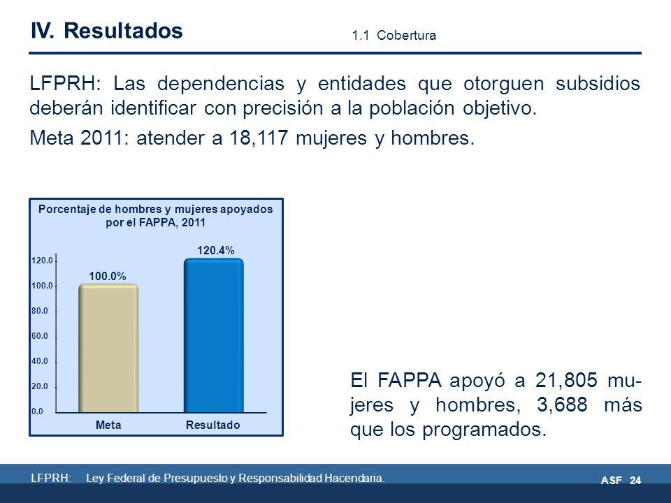 El FAPPA apoyó a 21,805 mu- jeres y hombres, 3,688 más que los programados.