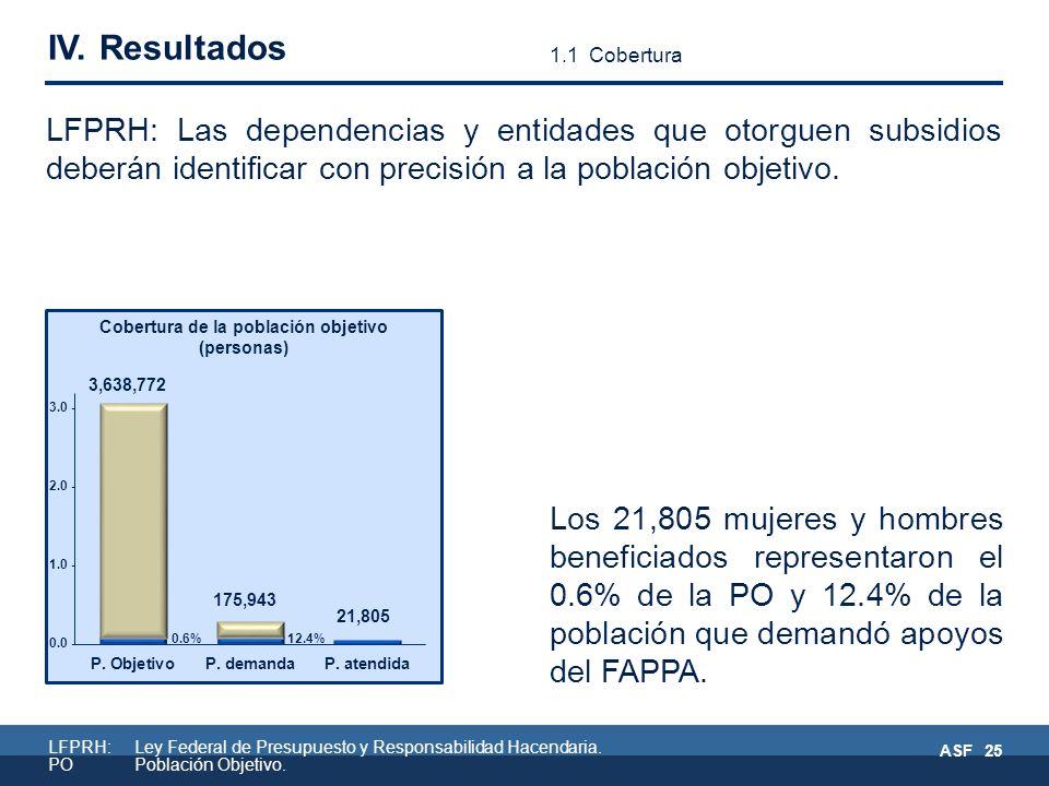 Los 21,805 mujeres y hombres beneficiados representaron el 0.6% de la PO y 12.4% de la población que demandó apoyos del FAPPA.