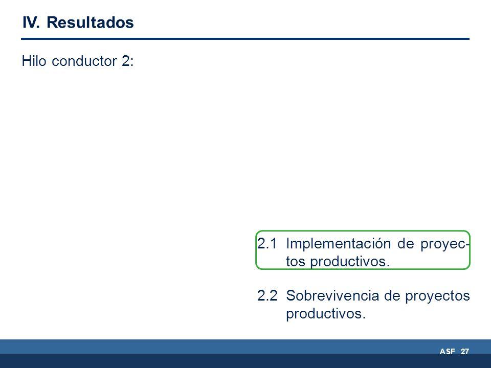 2.1Implementación de proyec- tos productivos. 2.2 Sobrevivencia de proyectos productivos.