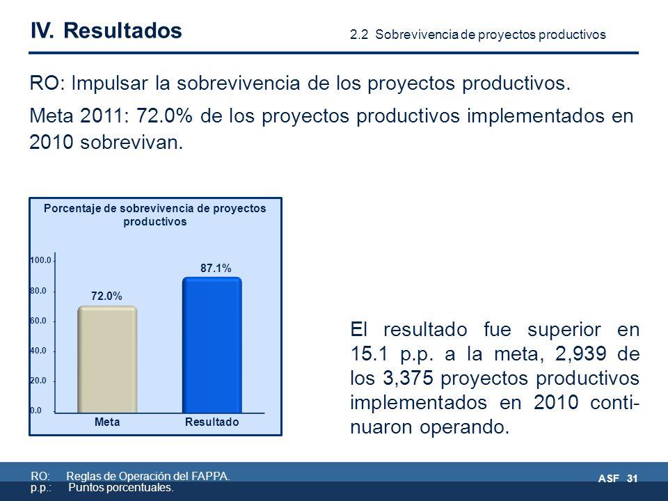 RO: Reglas de Operación del FAPPA. p.p.: Puntos porcentuales.