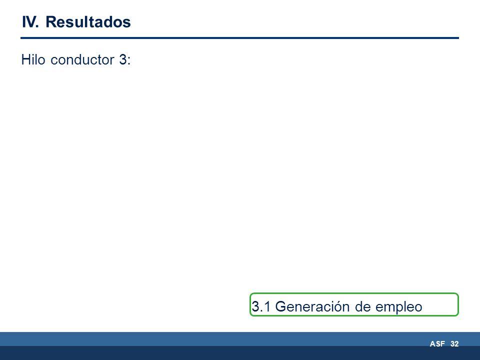 ASF 32 3.1Generación de empleo Hilo conductor 3: IV. Resultados