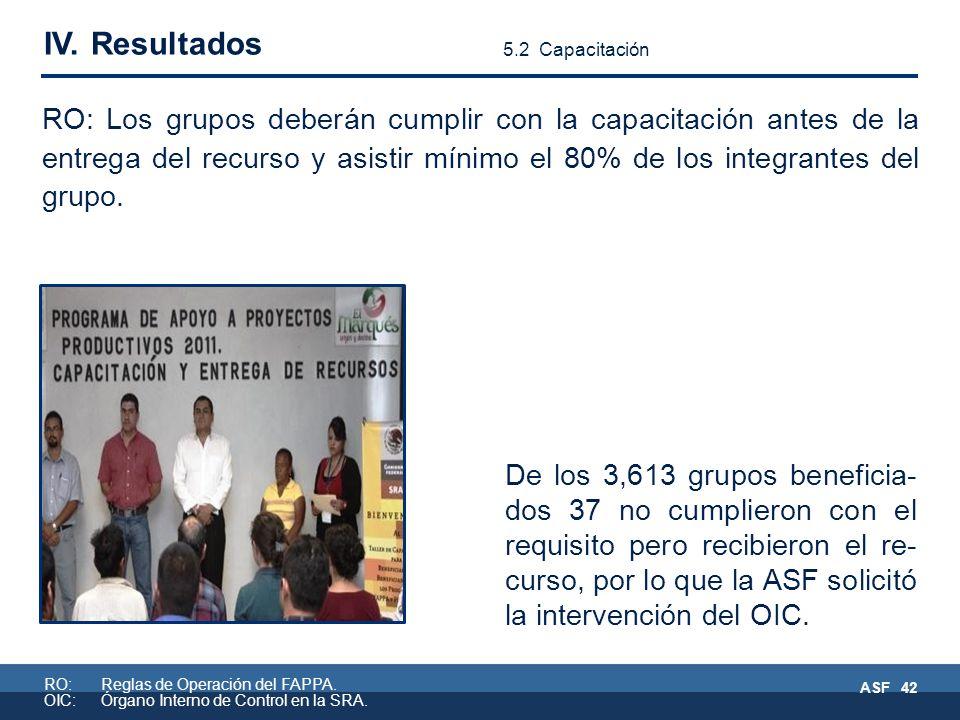 RO:Reglas de Operación del FAPPA. OIC:Órgano Interno de Control en la SRA.