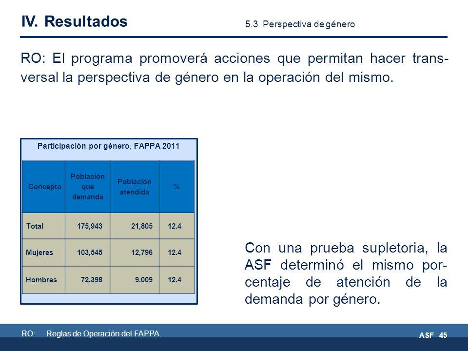 RO: Reglas de Operación del FAPPA.