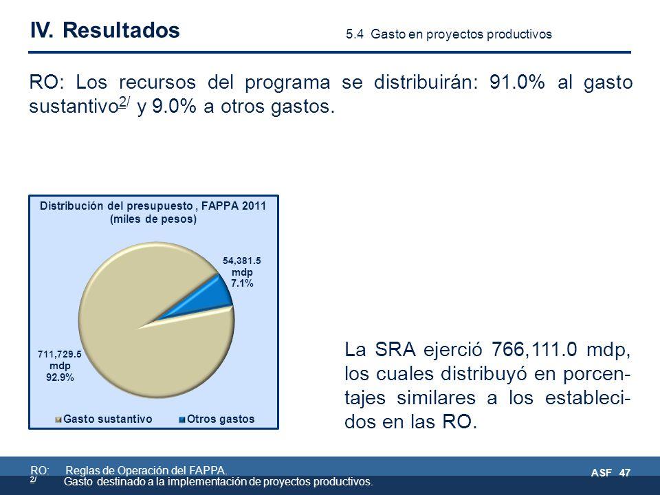 RO: Reglas de Operación del FAPPA. 2/ Gasto destinado a la implementación de proyectos productivos.
