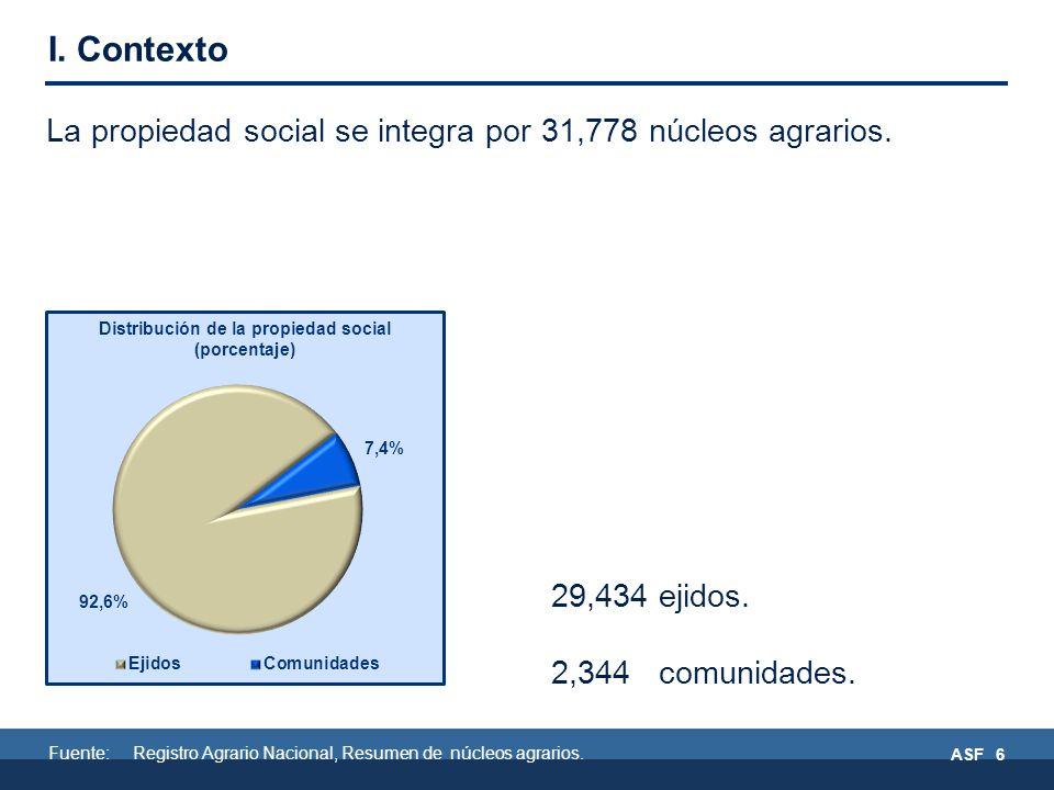 Fuente: Registro Agrario Nacional, Resumen de núcleos agrarios.
