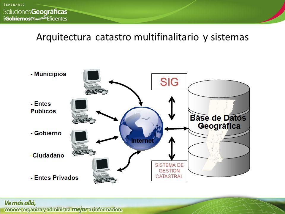 Arquitectura catastro multifinalitario y sistemas SISTEMA DE GESTION CATASTRAL SIG