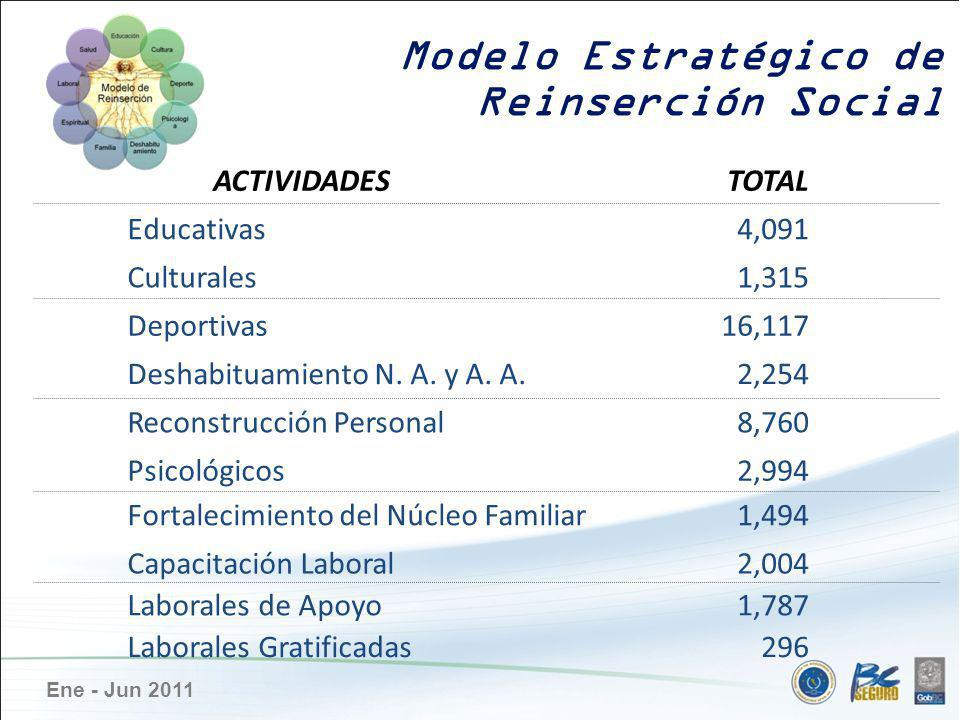 Ene - Jun 2011 Modelo Estratégico de Reinserción Social ACTIVIDADESTOTAL Educativas4,091 Culturales1,315 Deportivas16,117 Deshabituamiento N. A. y A.