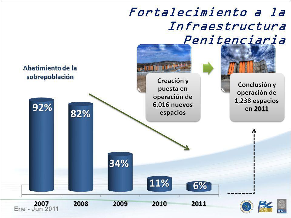Ene - Jun 2011 Abatimiento de la sobrepoblación Fortalecimiento a la Infraestructura Penitenciaria