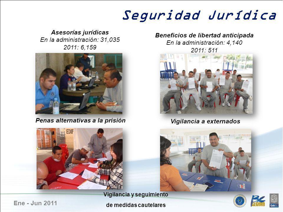 Ene - Jun 2011 Seguridad Jurídica Asesorías jurídicas En la administración: 31,035 2011: 6,159 Penas alternativas a la prisión Beneficios de libertad