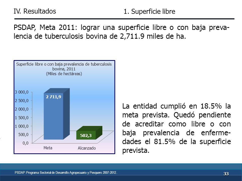PSDAP, Meta 2011: lograr una superficie de 2,209.2 miles de ha libres de la plaga de mosca de la fruta.