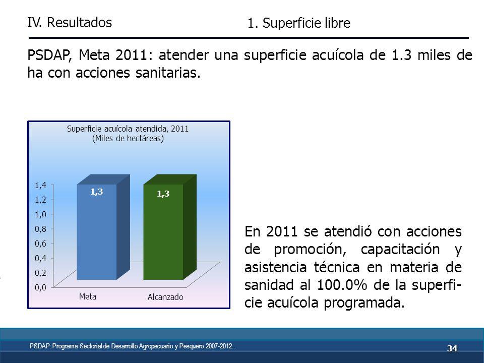 3333 PSDAP, Meta 2011: lograr una superficie libre o con baja preva- lencia de tuberculosis bovina de 2,711.9 miles de ha. La entidad cumplió en 18.5%