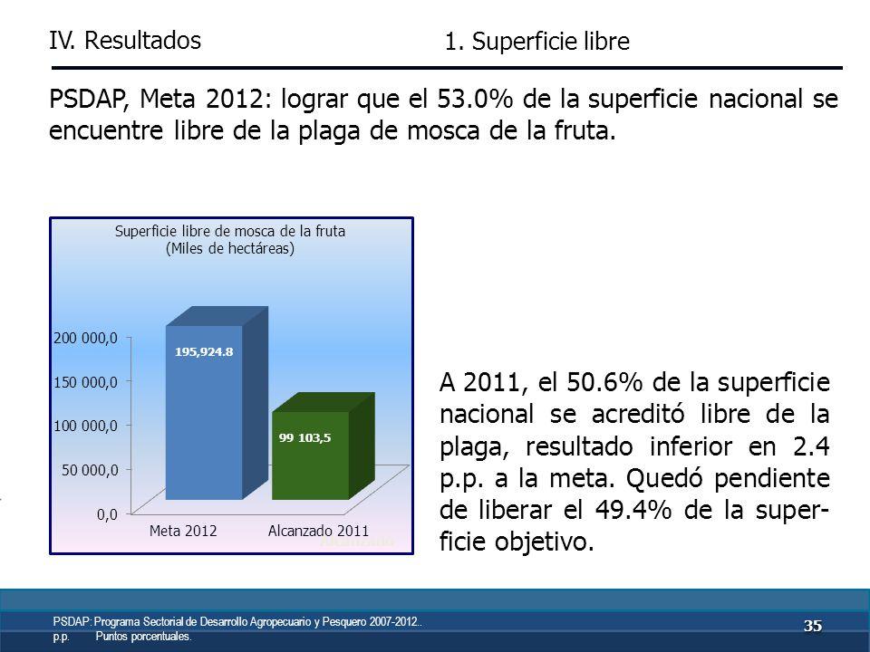 PSDAP, Meta 2011: atender una superficie acuícola de 1.3 miles de ha con acciones sanitarias. En 2011 se atendió con acciones de promoción, capacitaci